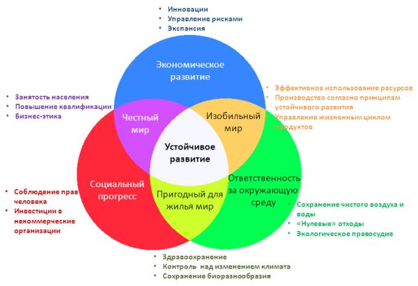 Схема устойчивого равзития